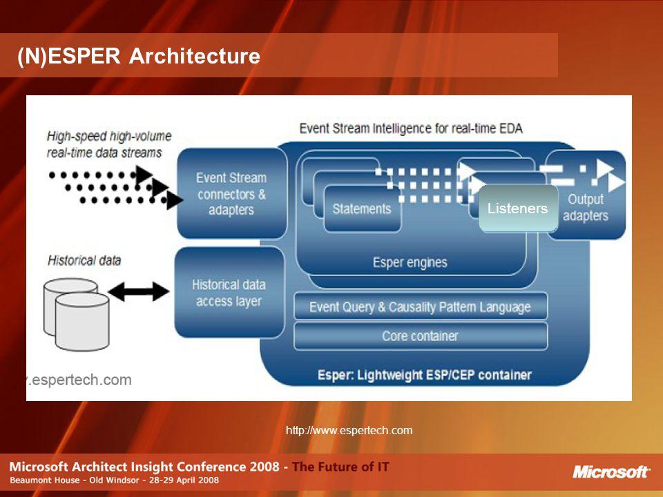 (N)ESPER Architecture http://www.espertech.com Listeners
