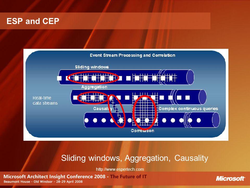 ESP and CEP Sliding windows, Aggregation, Causality http://www.espertech.com