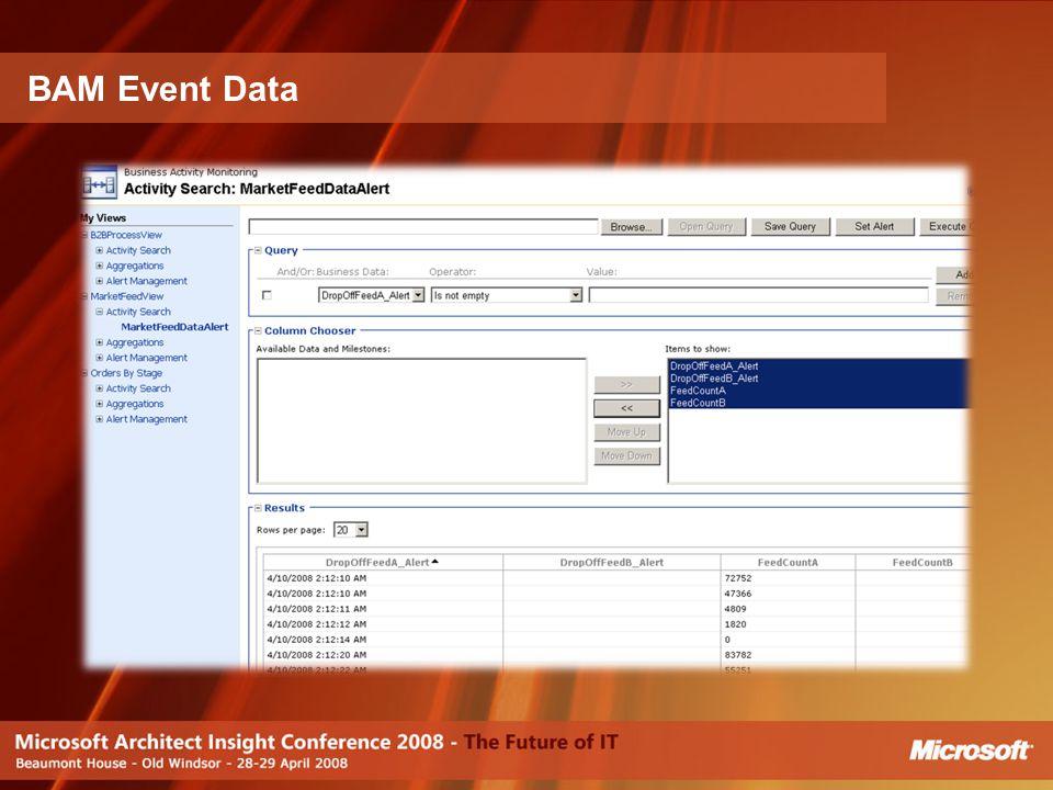 BAM Event Data