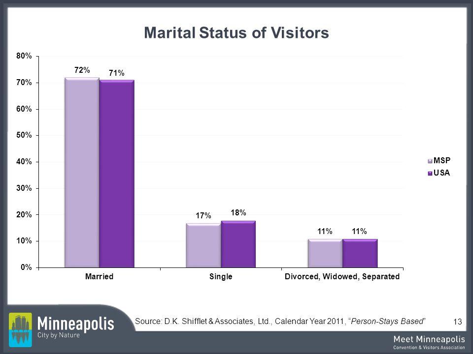 Marital Status of Visitors Source: D.K. Shifflet & Associates, Ltd., Calendar Year 2011, Person-Stays Based 13