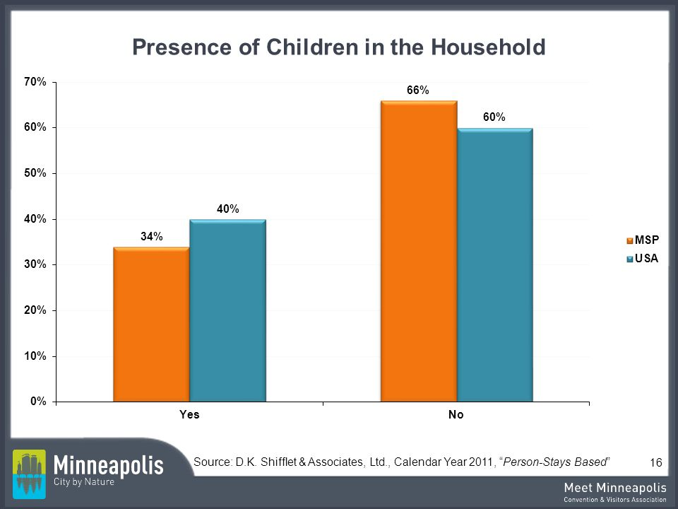 Presence of Children in the Household Source: D.K.