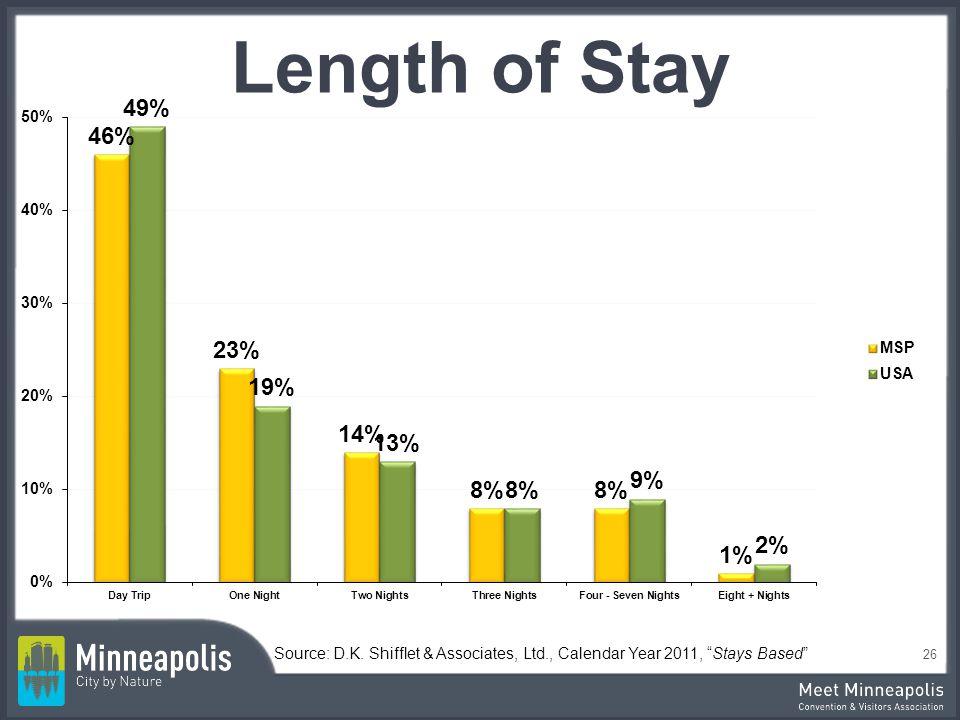 Length of Stay Source: D.K. Shifflet & Associates, Ltd., Calendar Year 2011, Stays Based 26