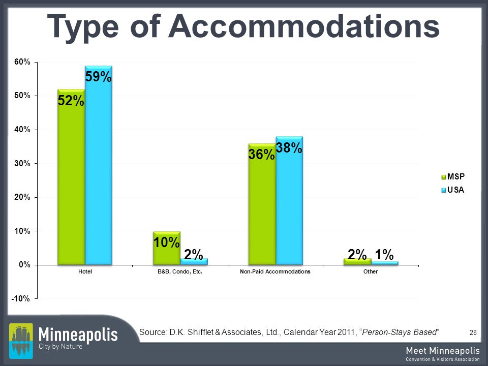 Type of Accommodations Source: D.K.