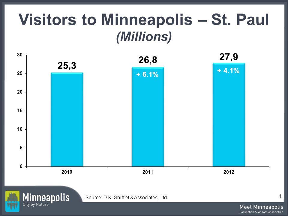 Visitors to Minneapolis – St. Paul (Millions) Source: D.K. Shifflet & Associates, Ltd. 4 + 6.1% + 4.1%