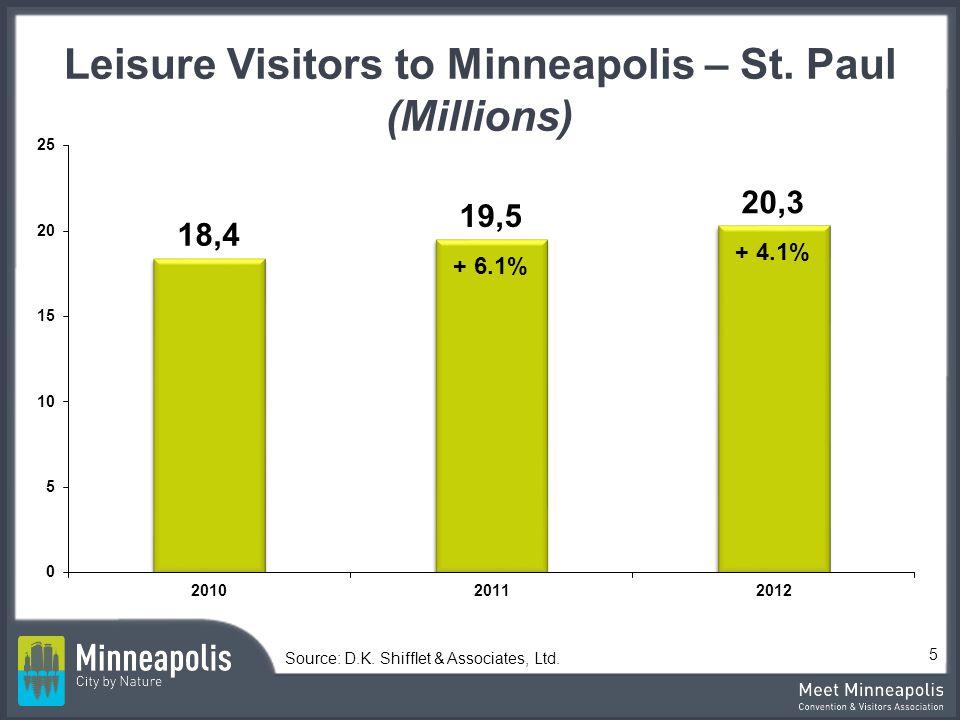 Leisure Visitors to Minneapolis – St. Paul (Millions) Source: D.K. Shifflet & Associates, Ltd. 5 + 6.1% + 4.1%