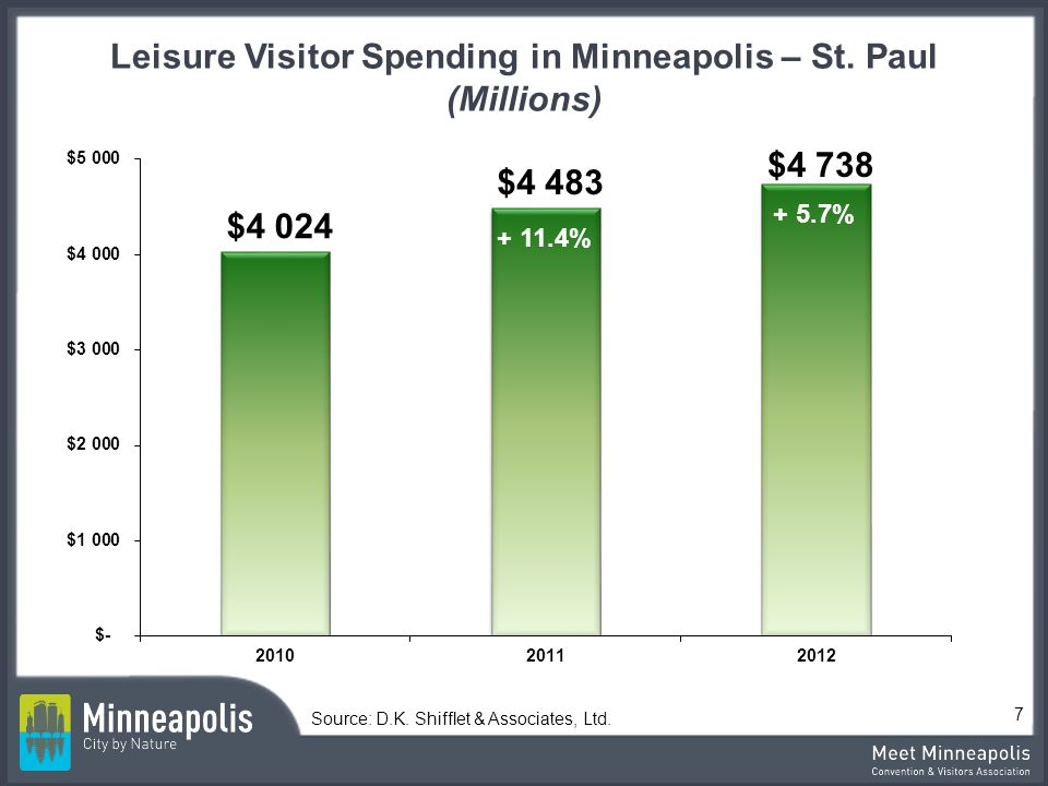 Leisure Visitor Spending in Minneapolis – St.Paul (Millions) Source: D.K.