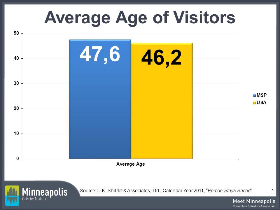 Average Age of Visitors Source: D.K. Shifflet & Associates, Ltd., Calendar Year 2011, Person-Stays Based 9