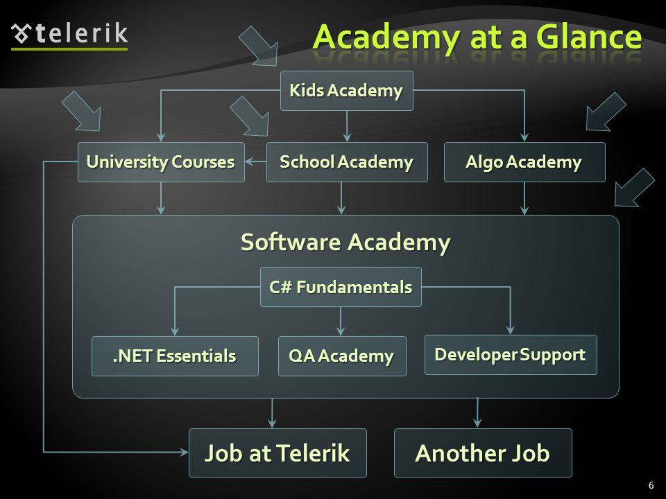 Software Academy C# Fundamentals QA Academy.NET Essentials Developer Support Job at Telerik University Courses School Academy Kids Academy 6 Algo Academy Another Job