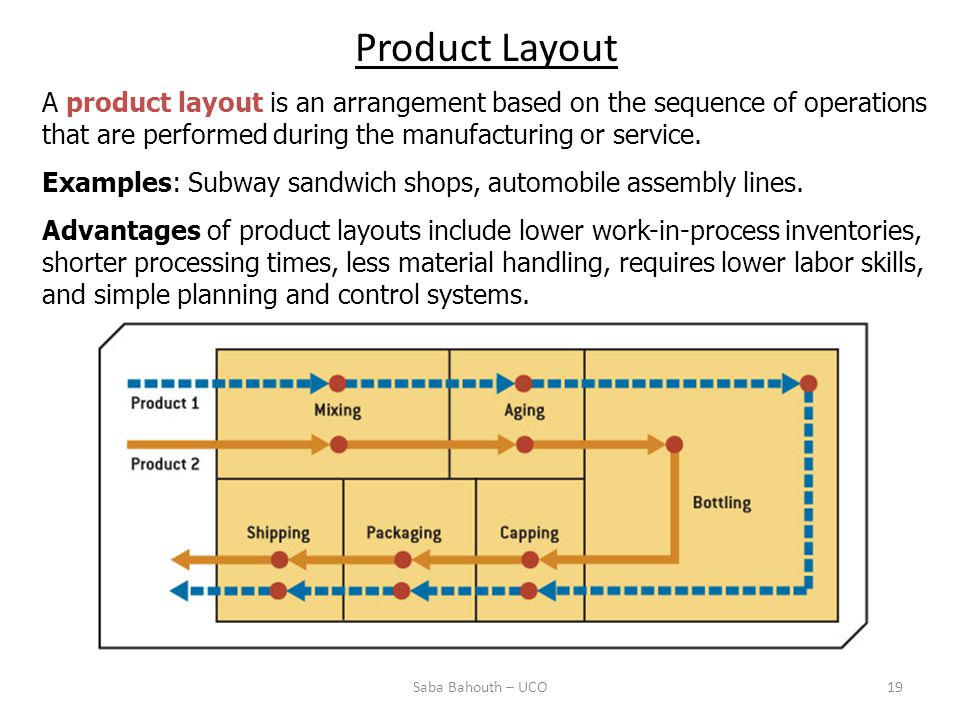 Saba Bahouth – UCO19 Product Layout A product layout is an arrangement based on the sequence of operations that are performed during the manufacturing or service.