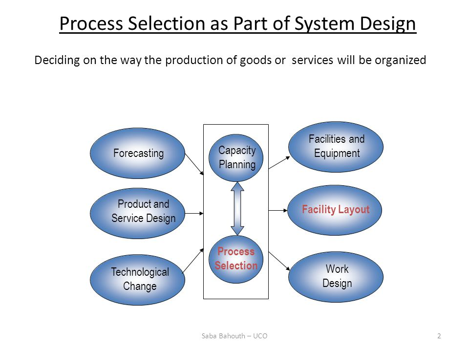 Forecasting Product and Service Design Technological Change Capacity Planning Process Selection Facilities and Equipment Facility Layout Work Design Process Selection as Part of System Design Deciding on the way the production of goods or services will be organized 2Saba Bahouth – UCO