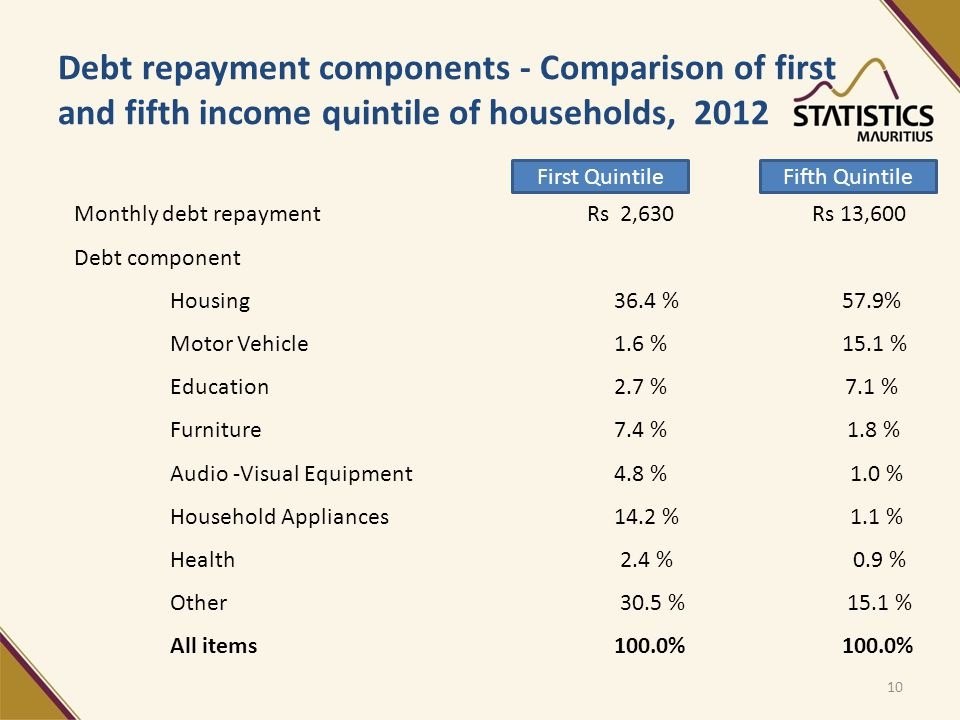Debt repayment components - Comparison of first and fifth income quintile of households, 2012 Monthly debt repayment Rs 2,630 Rs 13,600 Debt component Housing 36.4 %57.9% Motor Vehicle 1.6 %15.1 % Education 2.7 % 7.1 % Furniture 7.4 % 1.8 % Audio -Visual Equipment 4.8 % 1.0 % Household Appliances 14.2 % 1.1 % Health 2.4 % 0.9 % Other 30.5 % 15.1 % All items 100.0%100.0% First QuintileFifth Quintile 10