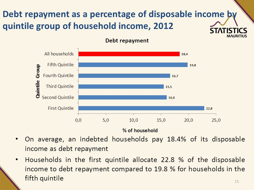 Debt repayment as a percentage of disposable income by quintile group of household income, 2012 On average, an indebted households pay 18.4% of its disposable income as debt repayment Households in the first quintile allocate 22.8 % of the disposable income to debt repayment compared to 19.8 % for households in the fifth quintile 11