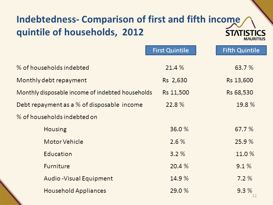 Indebtedness- Comparison of first and fifth income quintile of households, 2012 % of households indebted 21.4 %63.7 % Monthly debt repayment Rs 2,630 Rs 13,600 Monthly disposable income of indebted households Rs 11,500 Rs 68,530 Debt repayment as a % of disposable income 22.8 % 19.8 % % of households indebted on Housing 36.0 %67.7 % Motor Vehicle 2.6 %25.9 % Education 3.2 % 11.0 % Furniture 20.4 % 9.1 % Audio -Visual Equipment 14.9 % 7.2 % Household Appliances 29.0 % 9.3 % First QuintileFifth Quintile 12