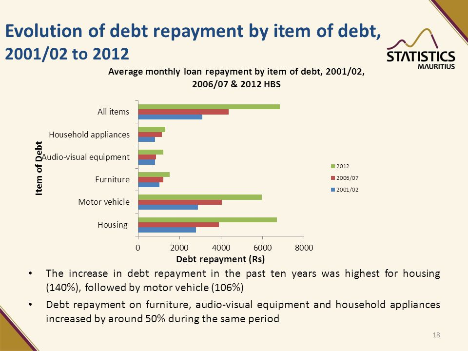 Evolution of debt repayment by item of debt, 2001/02 to 2012 18 The increase in debt repayment in the past ten years was highest for housing (140%), followed by motor vehicle (106%) Debt repayment on furniture, audio-visual equipment and household appliances increased by around 50% during the same period