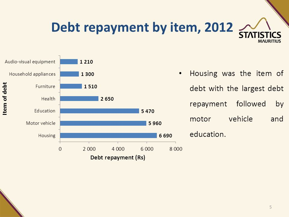 Debt repayment by item, 2012 Housing was the item of debt with the largest debt repayment followed by motor vehicle and education.