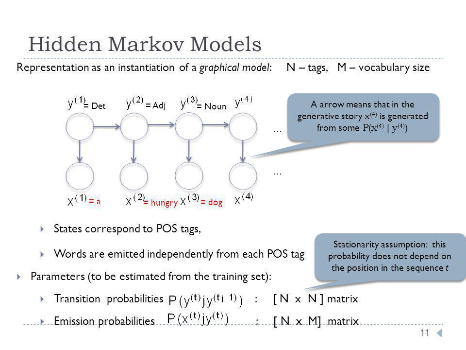Hidden Markov Models 11 Representation as an instantiation of a graphical model: N – tags, M – vocabulary size States correspond to POS tags, Words are emitted independently from each POS tag Parameters (to be estimated from the training set): Transition probabilities : [ N x N ] matrix Emission probabilities : [ N x M] matrix Stationarity assumption: this probability does not depend on the position in the sequence t … … A arrow means that in the generative story x (4) is generated from some P(x (4) | y (4) ) = Det = a = Adj = Noun = hungry = dog