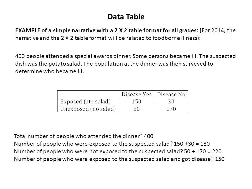 Data Table EXAMPLE of a simple narrative with a 2 X 2 table format for all grades: (For 2014, the narrative and the 2 X 2 table format will be related
