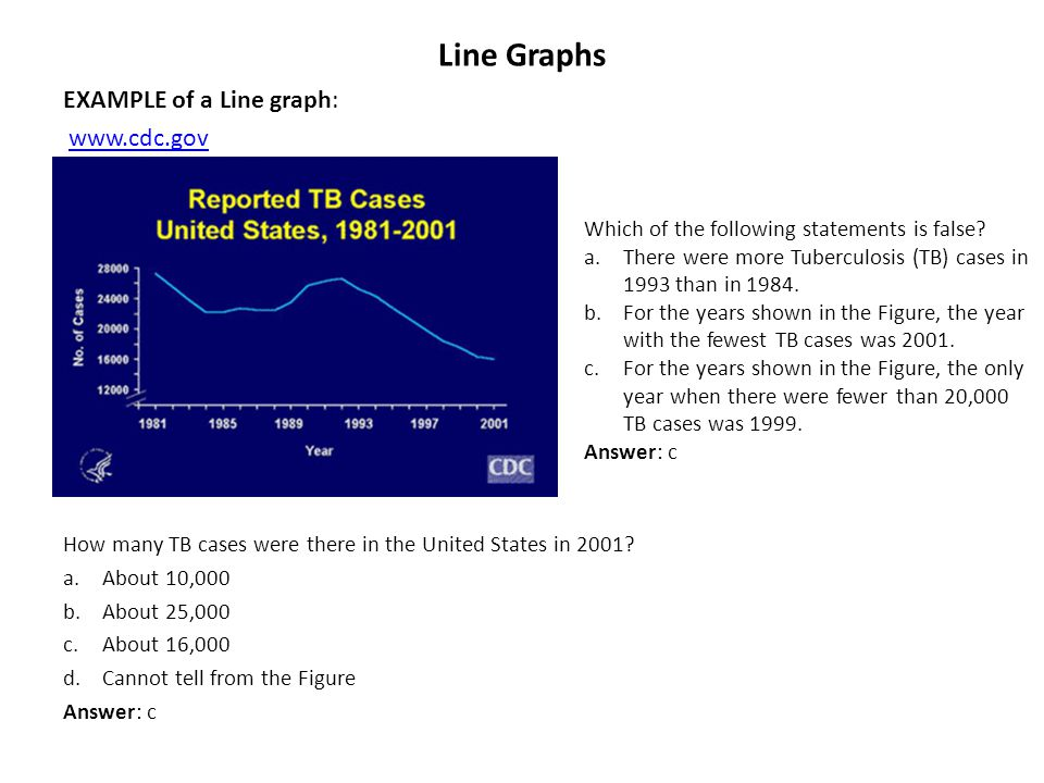 Line Graphs EXAMPLE of a Line graph: www.cdc.gov How many TB cases were there in the United States in 2001? a.About 10,000 b.About 25,000 c.About 16,0