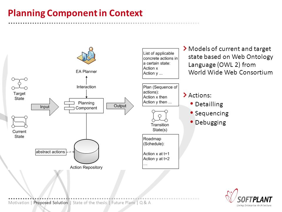 Models of current and target state based on Web Ontology Language (OWL 2) from World Wide Web Consortium Actions: Detailling Sequencing Debugging Planning Component in Context Motivation | Proposed Solution | State of the thesis | Future Plans | Q & A