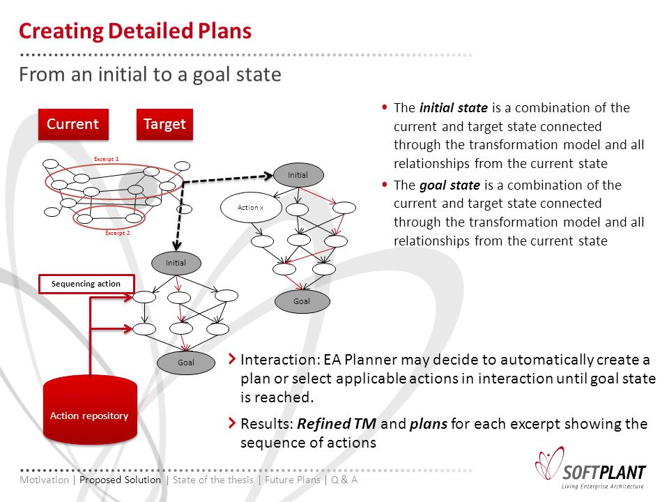 The initial state is a combination of the current and target state connected through the transformation model and all relationships from the current state The goal state is a combination of the current and target state connected through the transformation model and all relationships from the current state From an initial to a goal state Creating Detailed Plans Motivation | Proposed Solution | State of the thesis | Future Plans | Q & A Initial Goal Action x Excerpt 1 Excerpt 2 Initial Goal Target Action repository Sequencing action Current Interaction: EA Planner may decide to automatically create a plan or select applicable actions in interaction until goal state is reached.