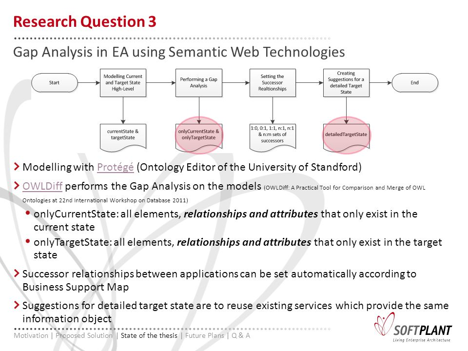 Modelling with Protégé (Ontology Editor of the University of Standford)Protégé OWLDiffOWLDiff performs the Gap Analysis on the models (OWLDiff: A Practical Tool for Comparison and Merge of OWL Ontologies at 22nd International Workshop on Database 2011) onlyCurrentState: all elements, relationships and attributes that only exist in the current state onlyTargetState: all elements, relationships and attributes that only exist in the target state Successor relationships between applications can be set automatically according to Business Support Map Suggestions for detailed target state are to reuse existing services which provide the same information object Gap Analysis in EA using Semantic Web Technologies Research Question 3 Motivation | Proposed Solution | State of the thesis | Future Plans | Q & A