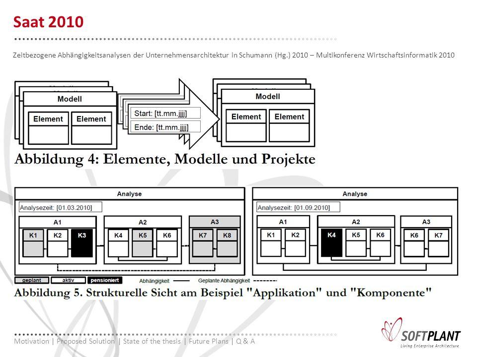Zeitbezogene Abhängigkeitsanalysen der Unternehmensarchitektur in Schumann (Hg.) 2010 – Multikonferenz Wirtschaftsinformatik 2010 Saat 2010 Motivation | Proposed Solution | State of the thesis | Future Plans | Q & A