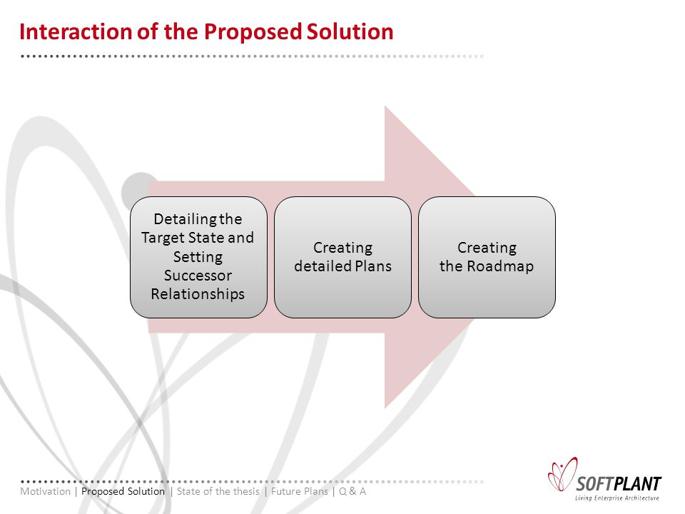 Interaction of the Proposed Solution Motivation | Proposed Solution | State of the thesis | Future Plans | Q & A Detailing the Target State and Setting Successor Relationships Creating detailed Plans Creating the Roadmap