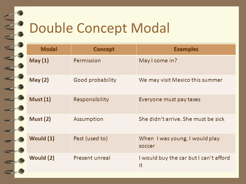 Double Concept Modal ModalConceptExamples May (1)PermissionMay I come in.