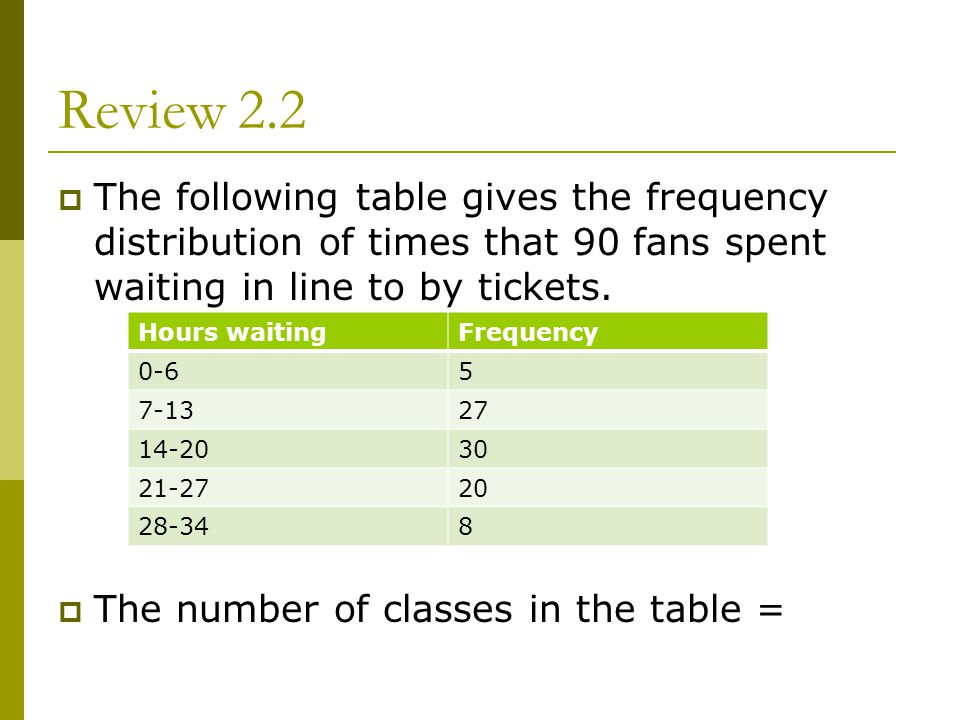 Review 2.2 The following table gives the frequency distribution of times that 90 fans spent waiting in line to by tickets. The number of classes in th