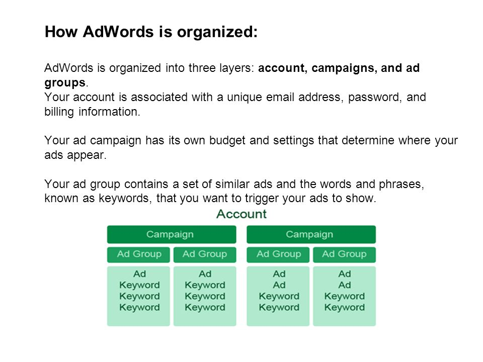 How AdWords is organized: AdWords is organized into three layers: account, campaigns, and ad groups.