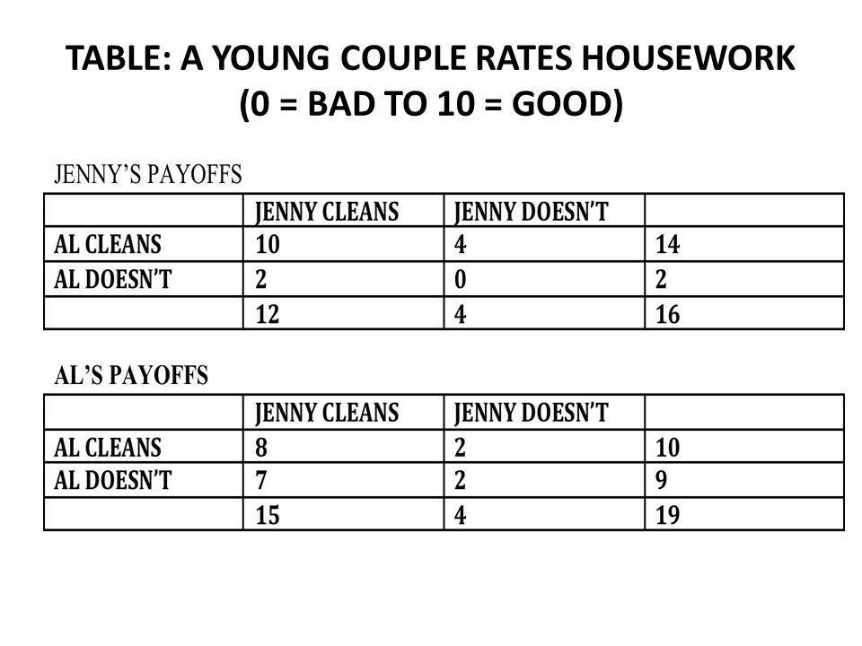 TABLE: A YOUNG COUPLE RATES HOUSEWORK (0 = BAD TO 10 = GOOD)
