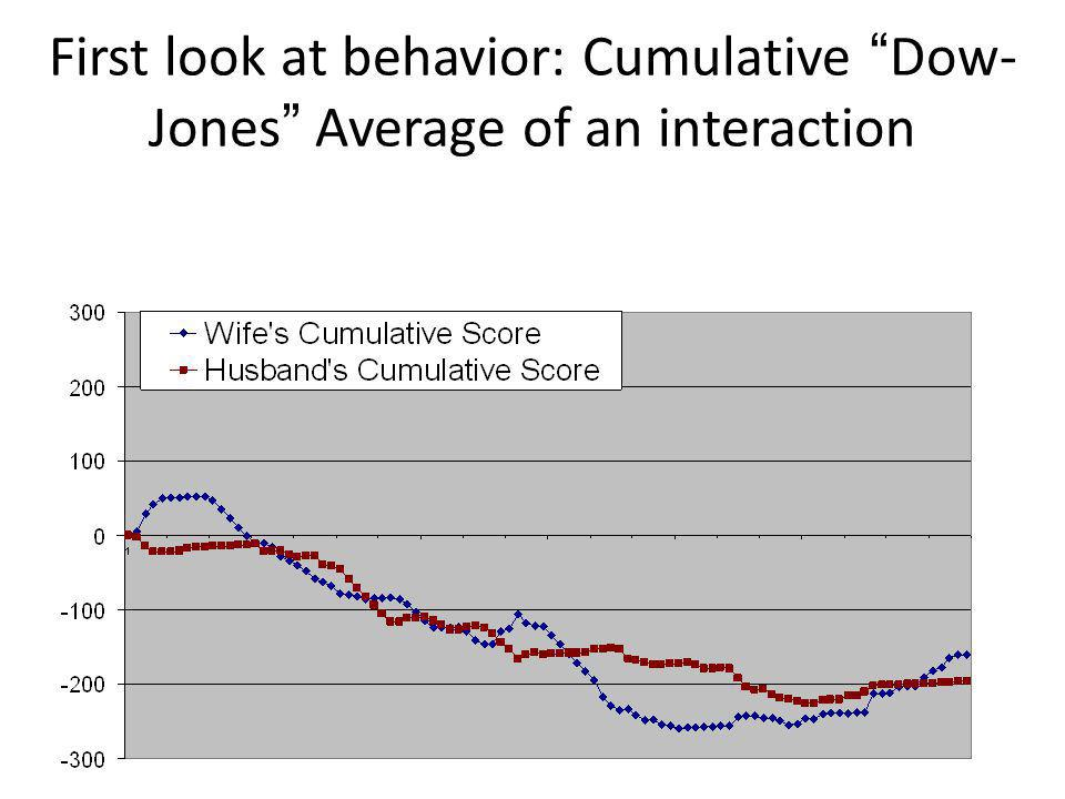 First look at behavior: Cumulative Dow- Jones Average of an interaction