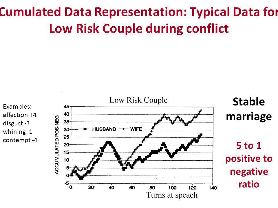 Cumulated Data Representation: Typical Data for Low Risk Couple during conflict Stable marriage Examples: affection +4 disgust -3 whining -1 contempt