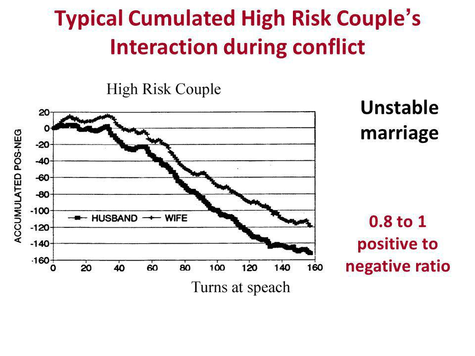 Typical Cumulated High Risk Couple s Interaction during conflict 0.8 to 1 positive to negative ratio Unstable marriage