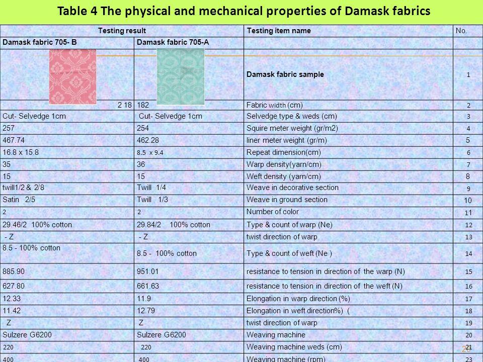 20 No.Testing item nameTesting result Damask fabric 705-ADamask fabric 705- B 1 Damask fabric sample 2 Fabric width (cm) 182 3 Selvedge type & weds (c
