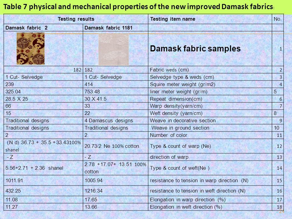 24 No.Testing item nameTesting results Damask fabric 1181Damask fabric 2 1 Damask fabric samples 2 Fabric weds (cm) 182 3 Selvedge type & weds (cm)1 C