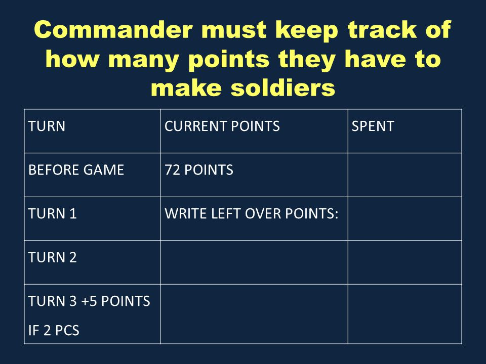 Commander must keep track of how many points they have to make soldiers TURNCURRENT POINTSSPENT BEFORE GAME72 POINTS TURN 1WRITE LEFT OVER POINTS: TURN 2 TURN 3 +5 POINTS IF 2 PCS