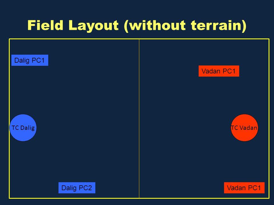 Field Layout (without terrain) TC DaligTC Vadan Dalig PC1 Dalig PC2 Vadan PC1