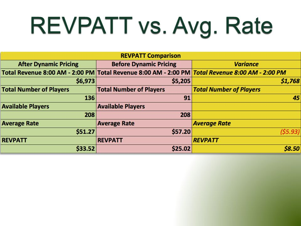 REVPATT vs. Avg. Rate