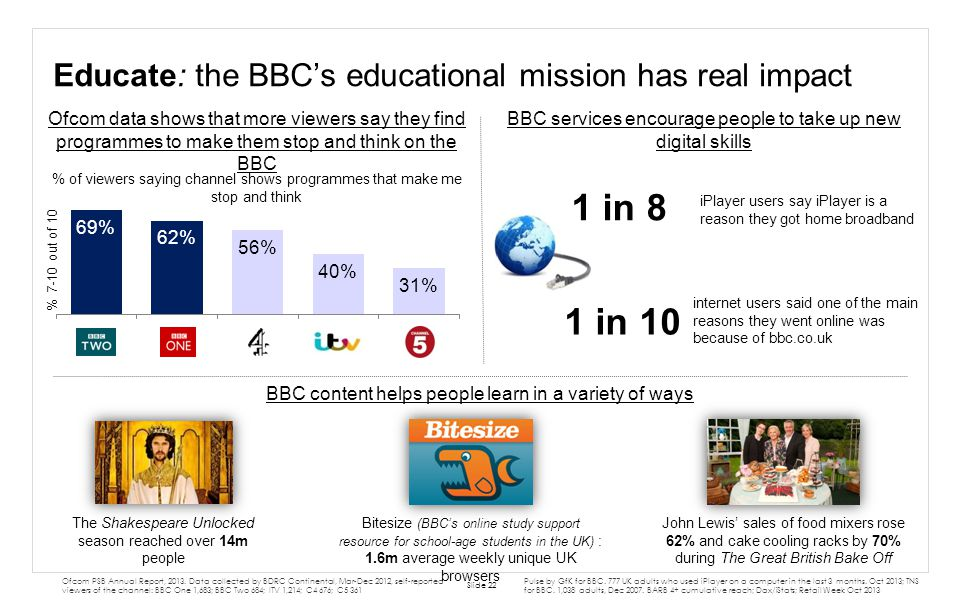 Educate: the BBCs educational mission has real impact Slide 22 BBC content helps people learn in a variety of ways Ofcom PSB Annual Report, 2013. Data