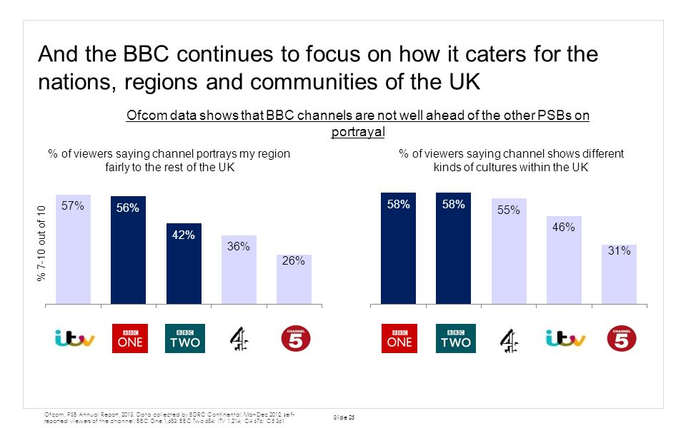 And the BBC continues to focus on how it caters for the nations, regions and communities of the UK % of viewers saying channel portrays my region fair