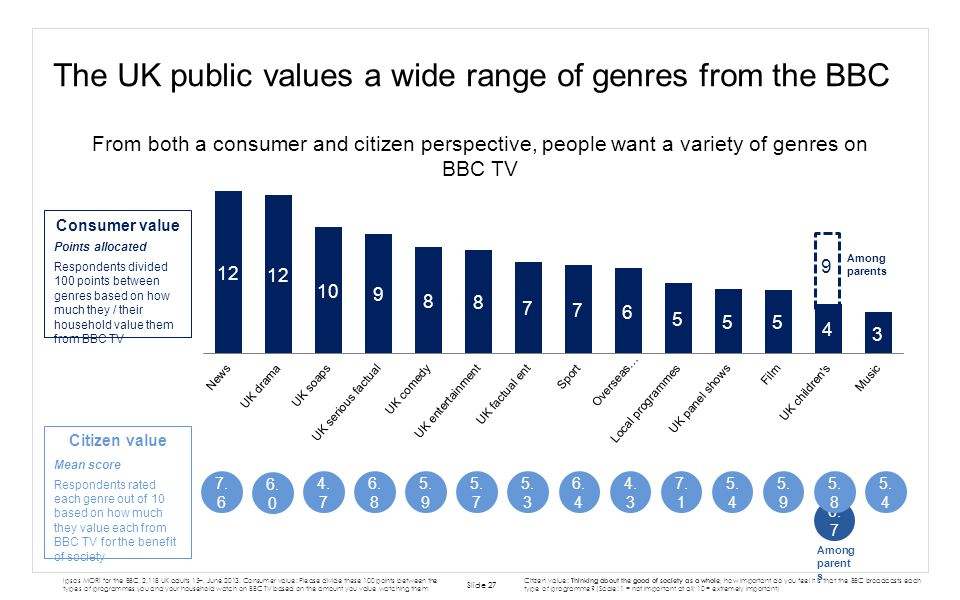 9 Among parents From both a consumer and citizen perspective, people want a variety of genres on BBC TV The UK public values a wide range of genres fr