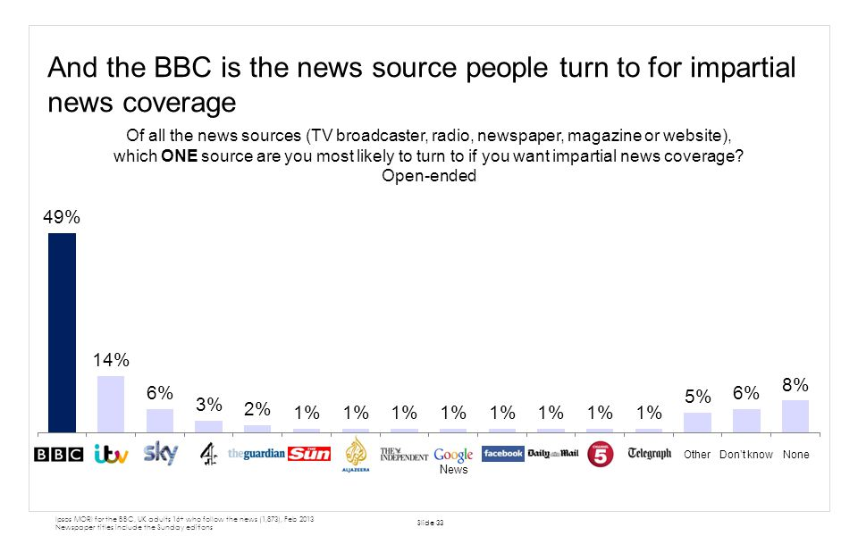 And the BBC is the news source people turn to for impartial news coverage Slide 33 Of all the news sources (TV broadcaster, radio, newspaper, magazine