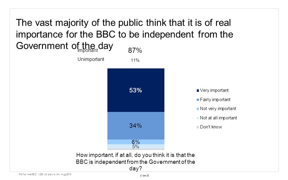Slide 35 The vast majority of the public think that it is of real importance for the BBC to be independent from the Government of the day How importan