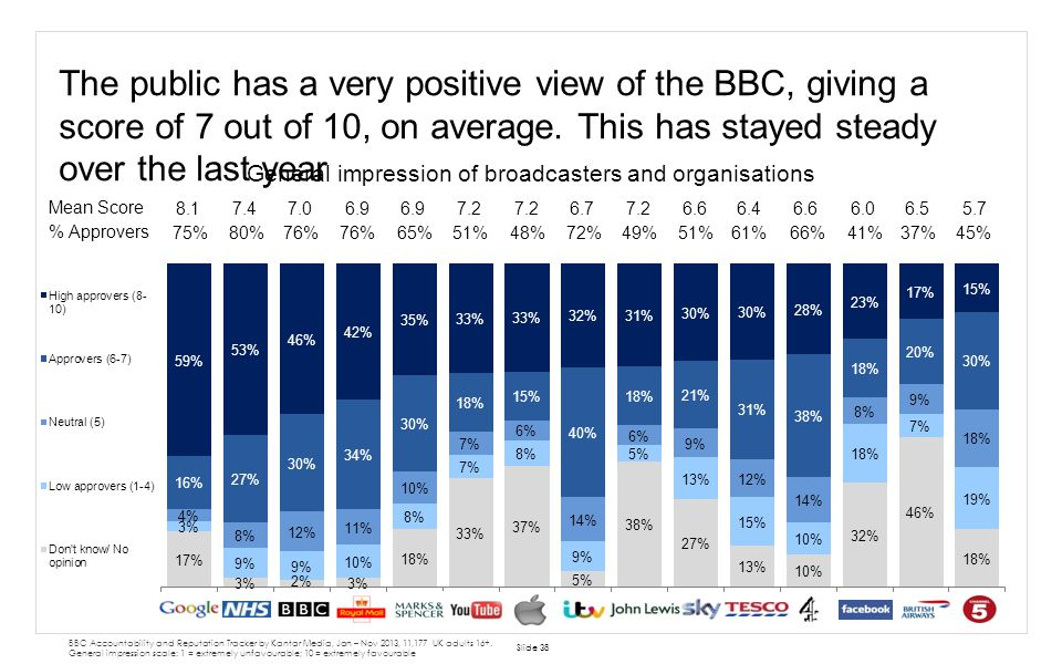 The public has a very positive view of the BBC, giving a score of 7 out of 10, on average. This has stayed steady over the last year Slide 38 BBC Acco