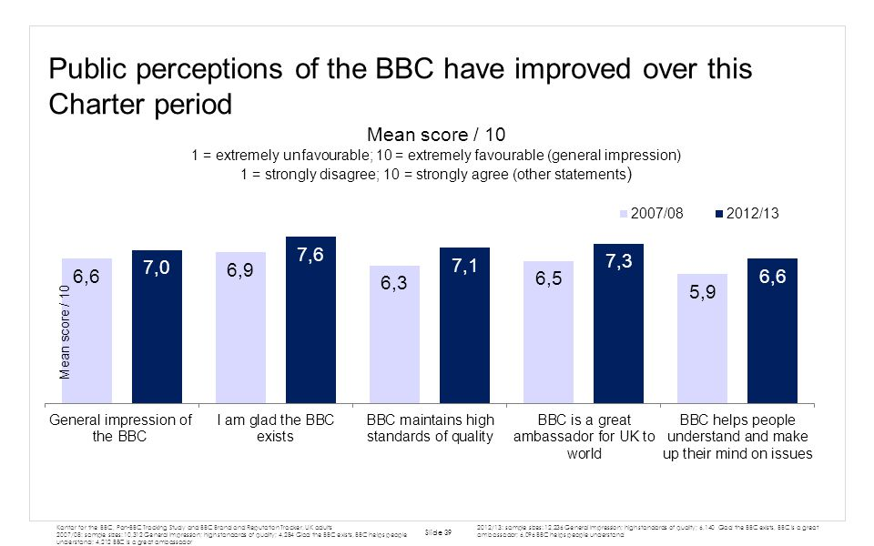 Public perceptions of the BBC have improved over this Charter period Slide 39 Kantar for the BBC, Pan-BBC Tracking Study and BBC Brand and Reputation