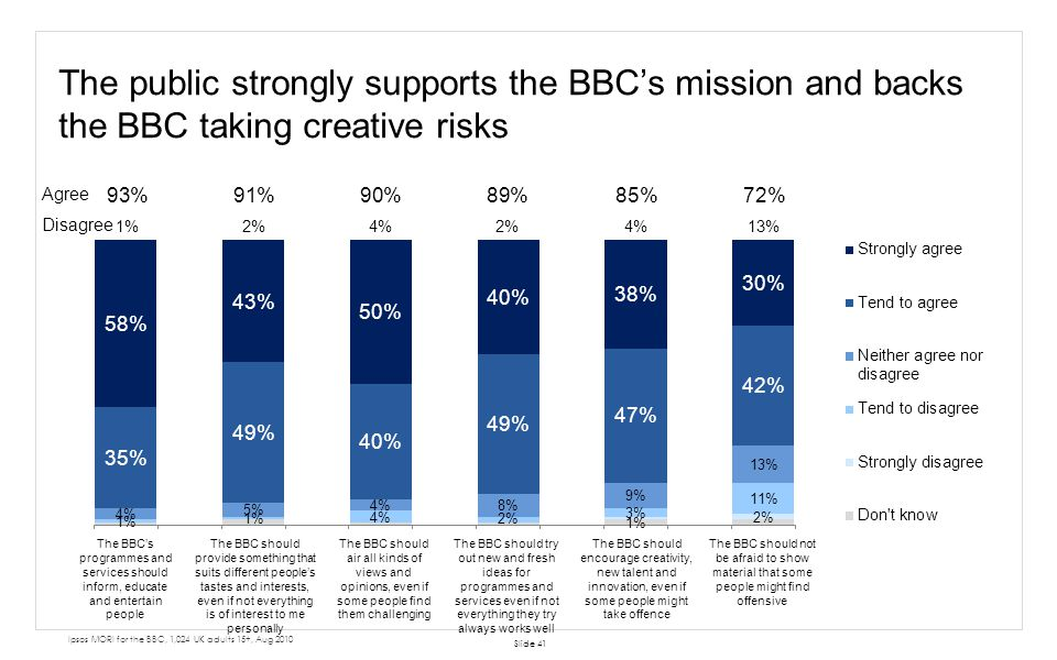 The public strongly supports the BBCs mission and backs the BBC taking creative risks Slide 41 Ipsos MORI for the BBC, 1,024 UK adults 15+, Aug 2010 A