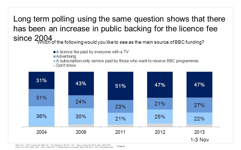 Long term polling using the same question shows that there has been an increase in public backing for the licence fee since 2004 Slide 44 2004: ICM, 1