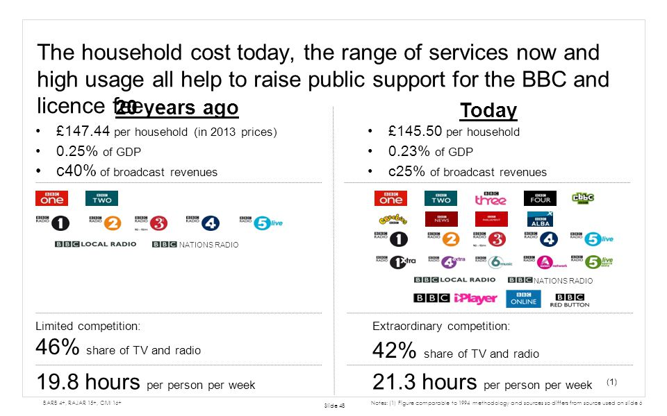 The household cost today, the range of services now and high usage all help to raise public support for the BBC and licence fee Slide 48 BARB 4+, RAJA