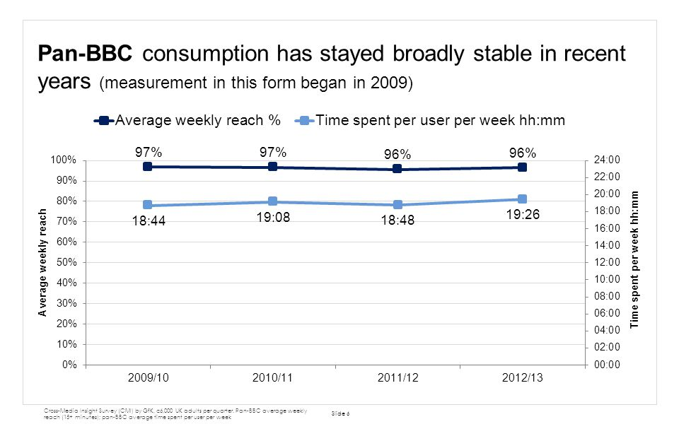 BBC TV viewing has stayed strong and steady over this Charter period Slide 7 BARB, 4+.